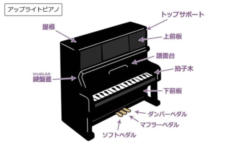 アップライトピアノ名称の画像です