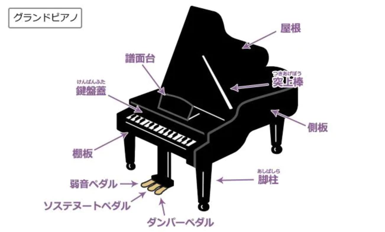 グランドピアノ名称の画像です